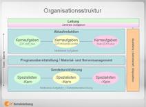 Binnenorganisationsstruktur